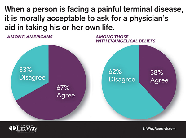 an opinion that physician assisted suicide should be a legal option for terminally ill patients Impact of euthanasia on the family on the subject of pain medication given to terminally ill patients the relationship of pain and symptom management to patient request for physician-assisted suicide, journal of pain and symptom management 6 (july 1991.
